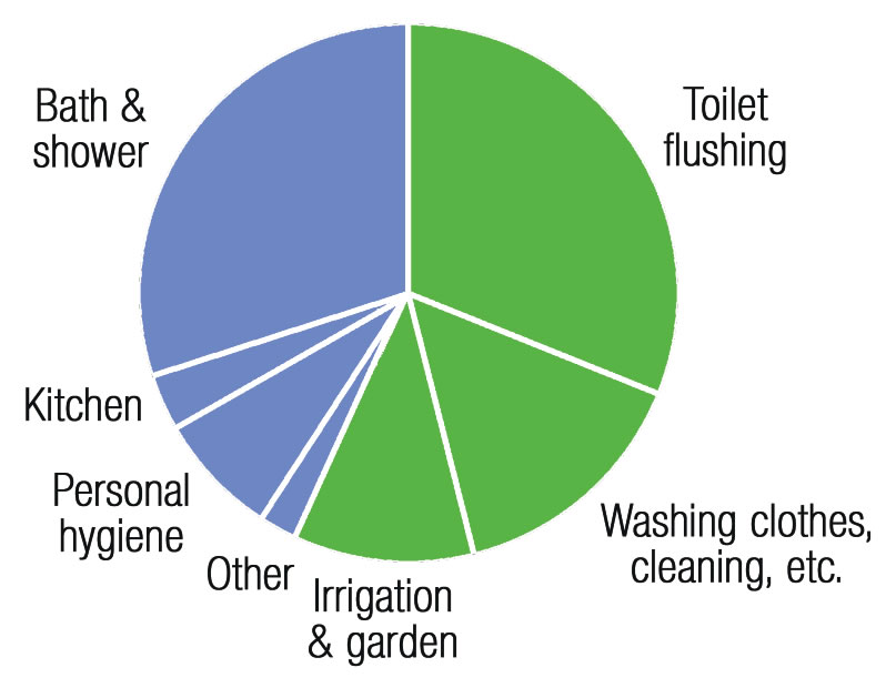 This chart shows the average daily water use, and the advantages that a rainwater harvesting system can have in an industrial, commercial, or residential application.