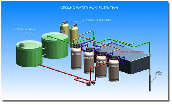 Purewater Llc Industrial Water Services Hvac Open Loop